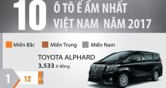 [Infographic] 10 ô tô ế ẩm nhất Việt Nam năm 2017